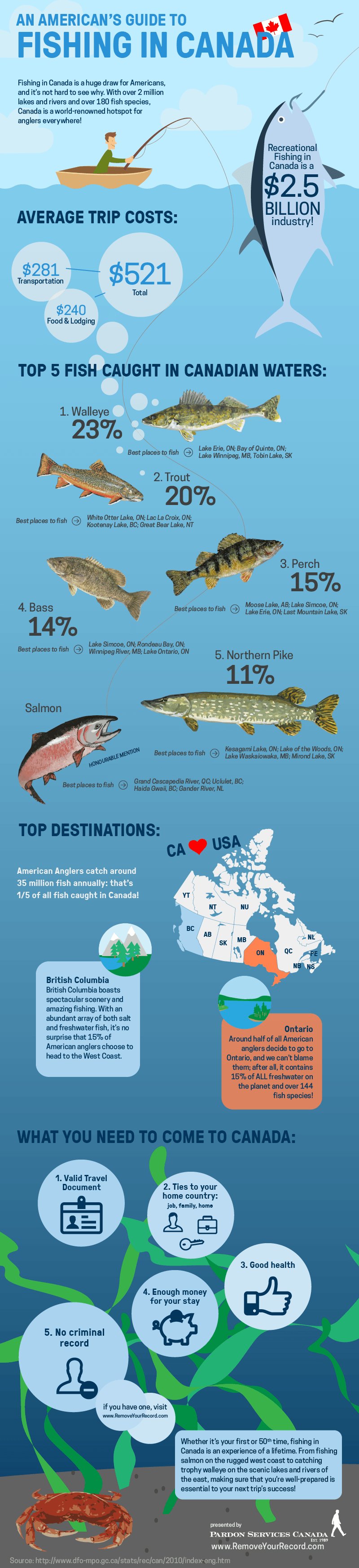 An american 39 s guide to fishing in canada 2015 infographic for Canadian fishing license bc