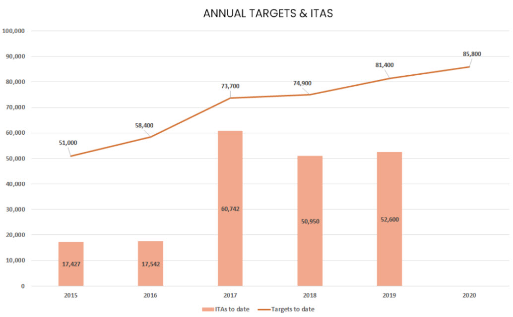 Annual Targets and ITAS